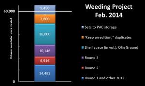 Weeding statistics Feb. 2014